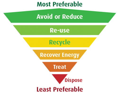 Reduce_Recycle_Pyramid