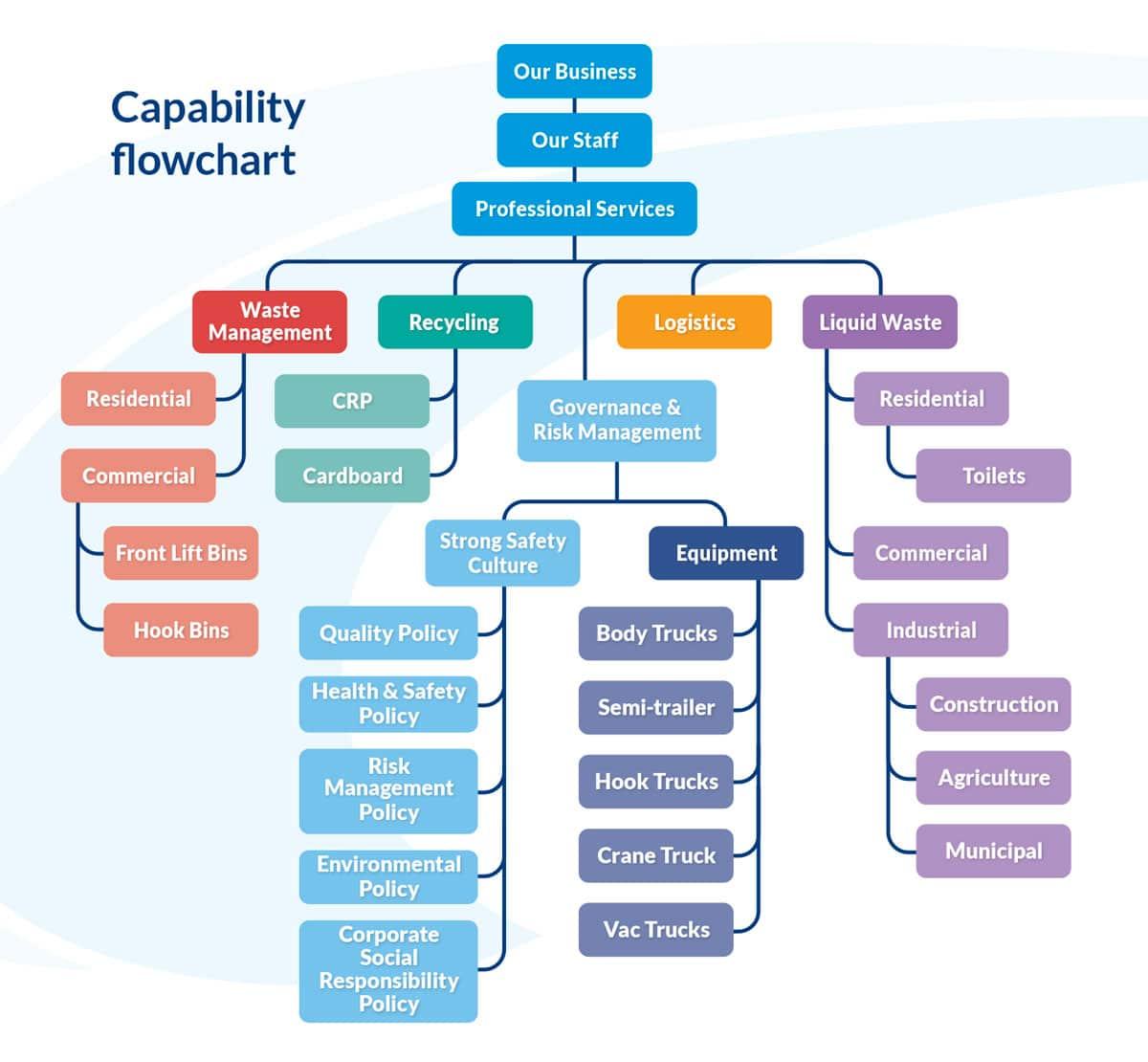 E&E Waste -Capability-Flowchart