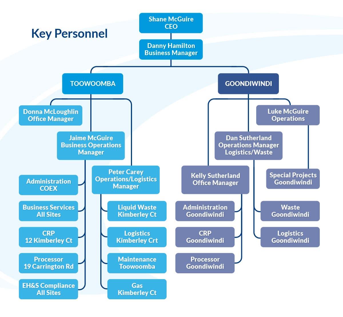 E&E Waste-Personnel-Flowchart